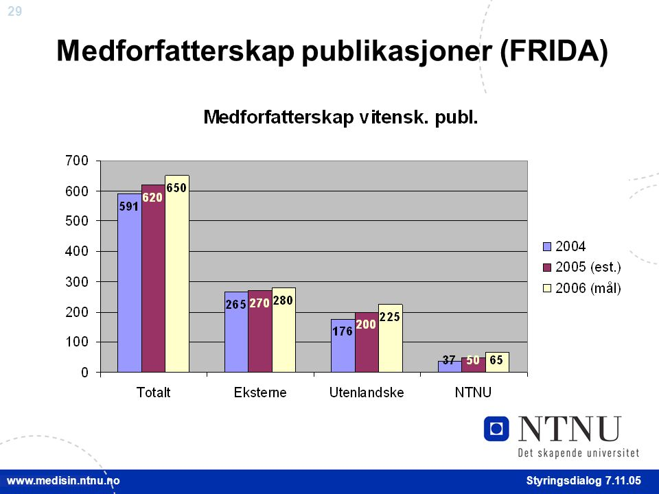 29 Styringsdialog 7.11.05 www.medisin.ntnu.no Medforfatterskap publikasjoner (FRIDA)