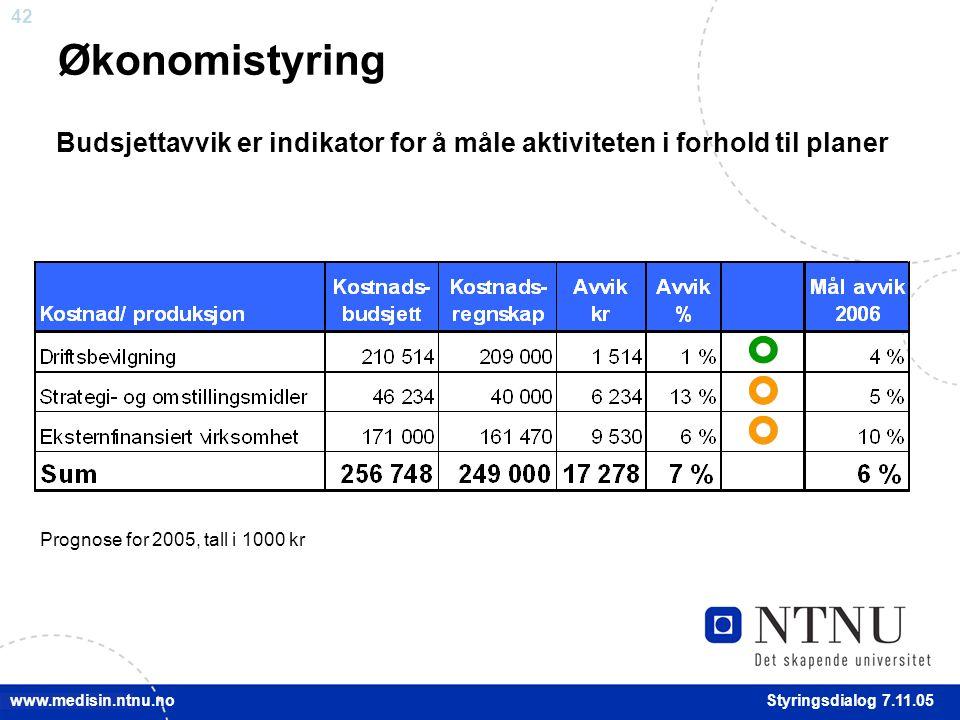 42 Styringsdialog 7.11.05 www.medisin.ntnu.no Økonomistyring Budsjettavvik er indikator for å måle aktiviteten i forhold til planer Prognose for 2005, tall i 1000 kr