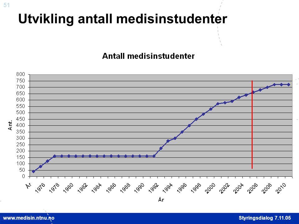 51 Styringsdialog 7.11.05 www.medisin.ntnu.no Utvikling antall medisinstudenter