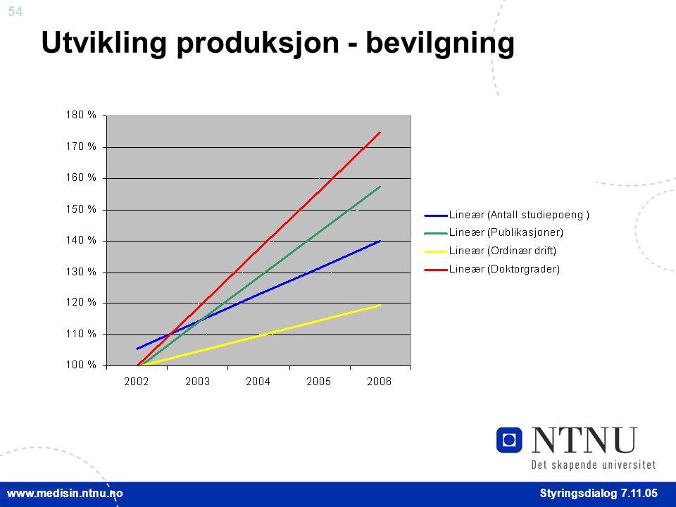 54 Styringsdialog 7.11.05 www.medisin.ntnu.no Utvikling produksjon - bevilgning