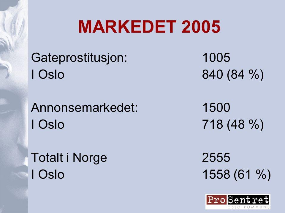 MARKEDET 2005 Gateprostitusjon:1005 I Oslo 840 (84 %) Annonsemarkedet:1500 I Oslo718 (48 %) Totalt i Norge2555 I Oslo1558 (61 %)
