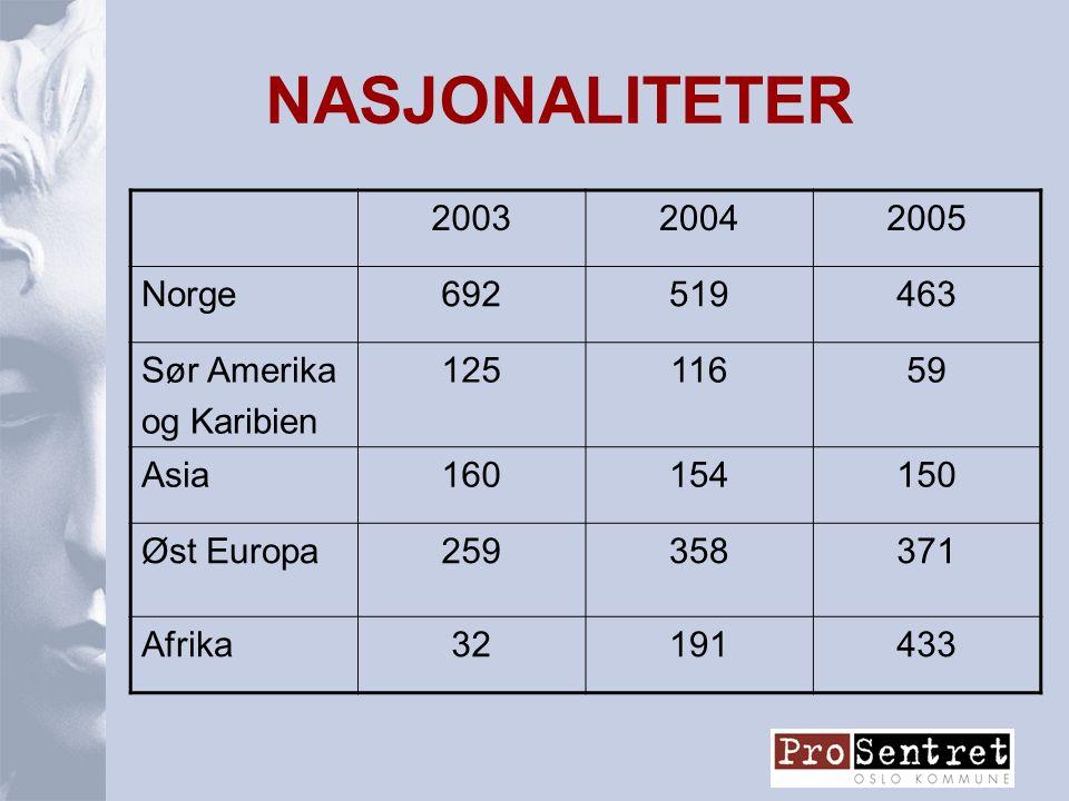 NASJONALITETER 200320042005 Norge692519463 Sør Amerika og Karibien 12511659 Asia160154150 Øst Europa259358371 Afrika32191433