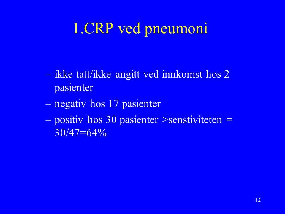 12 1.CRP ved pneumoni –ikke tatt/ikke angitt ved innkomst hos 2 pasienter –negativ hos 17 pasienter –positiv hos 30 pasienter >senstiviteten = 30/47=64%