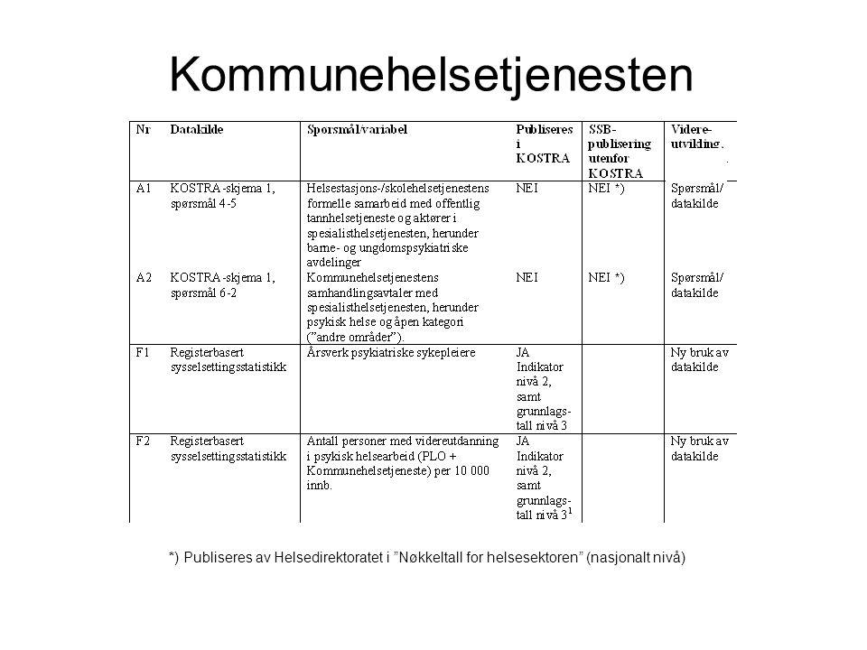 """Kommunehelsetjenesten *) Publiseres av Helsedirektoratet i """"Nøkkeltall for helsesektoren"""" (nasjonalt nivå)"""