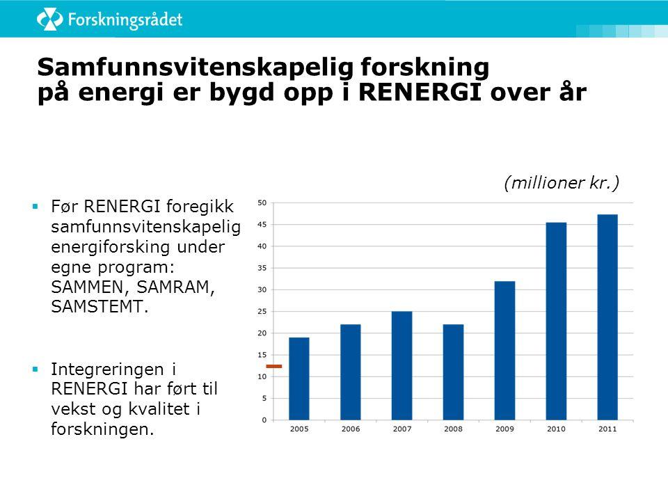  Før RENERGI foregikk samfunnsvitenskapelig energiforsking under egne program: SAMMEN, SAMRAM, SAMSTEMT.  Integreringen i RENERGI har ført til vekst