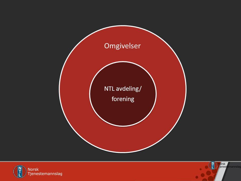 Omgivelsene til NTL Arbeidsgiver Andre foreninger Politiske partier og det politiske system Økonomien i samfunnet Klima.