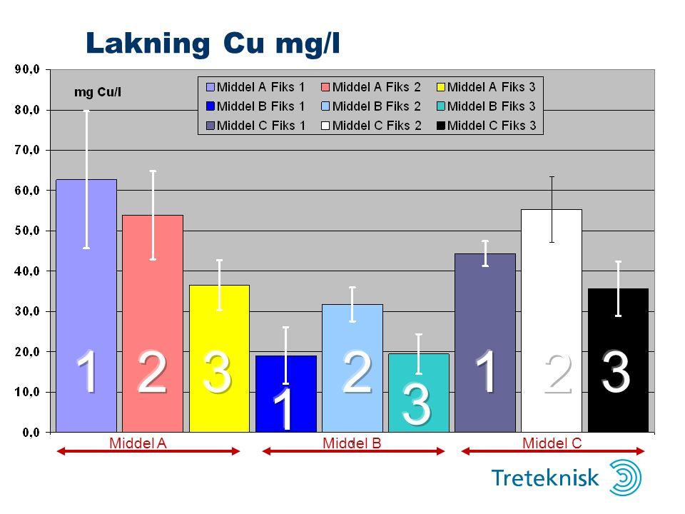 Lakning enkeltprøver (mg Cu/l) Middel AMiddel BMiddel C