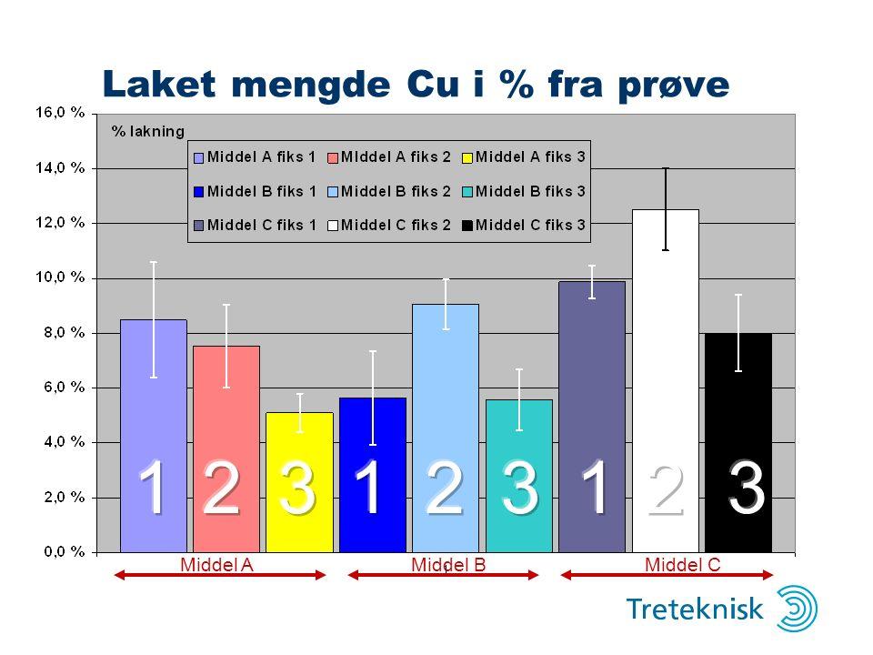 Laket mengde Cu i % fra prøve Middel AMiddel BMiddel C