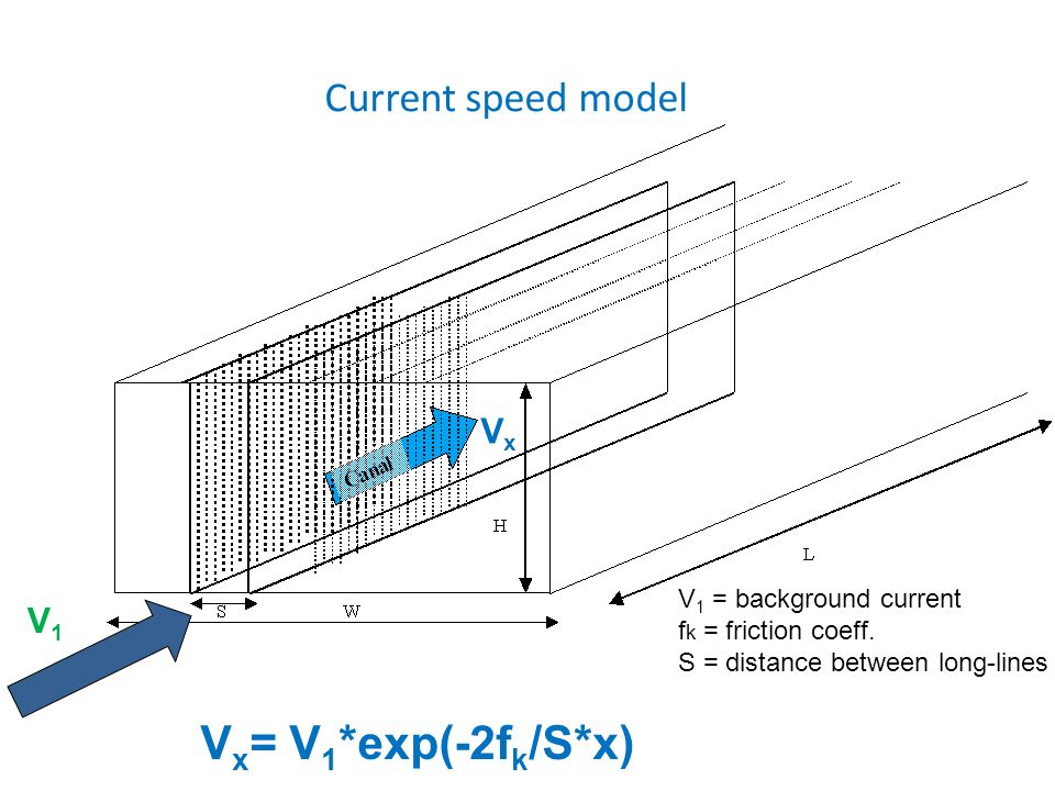 Current speed model V x = V 1 *exp(-2f k /S*x) VxVx V1V1 V 1 = background current f k = friction coeff. S = distance between long-lines