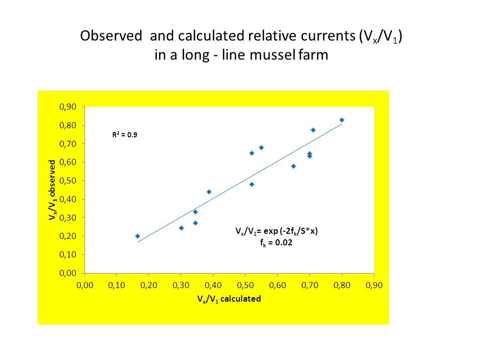 Calculated relative currents (%)