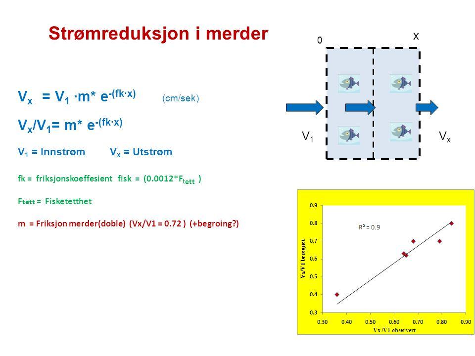 Strømreduksjon i merder V x = V 1 ·m* e -(fk·x) (cm/sek) V x /V 1 = m* e -(fk·x) V 1 = Innstrøm V x = Utstrøm fk = friksjonskoeffesient fisk = (0.0012*F t ett ) F tett = Fisketetthet m = Friksjon merder(doble) (Vx/V1 = 0.72 ) (+begroing ) v x V1V1 VxVx 0