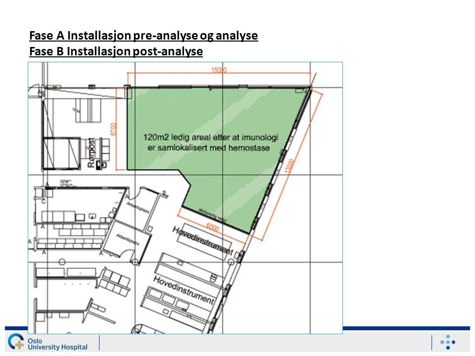 Fase A Installasjon pre-analyse og analyse Fase B Installasjon post-analyse