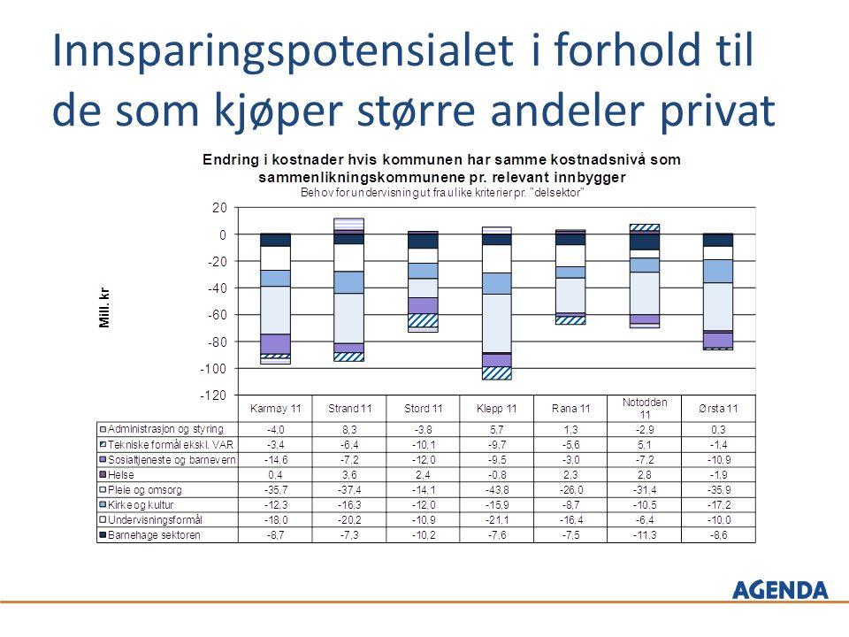 Innsparingspotensialet i forhold til de som kjøper større andeler privat