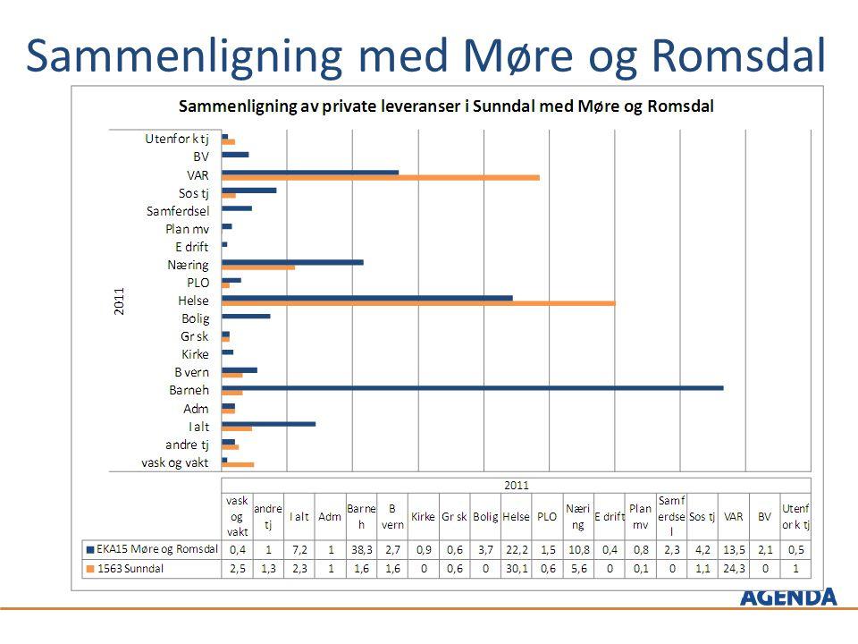 Sammenligning med Møre og Romsdal