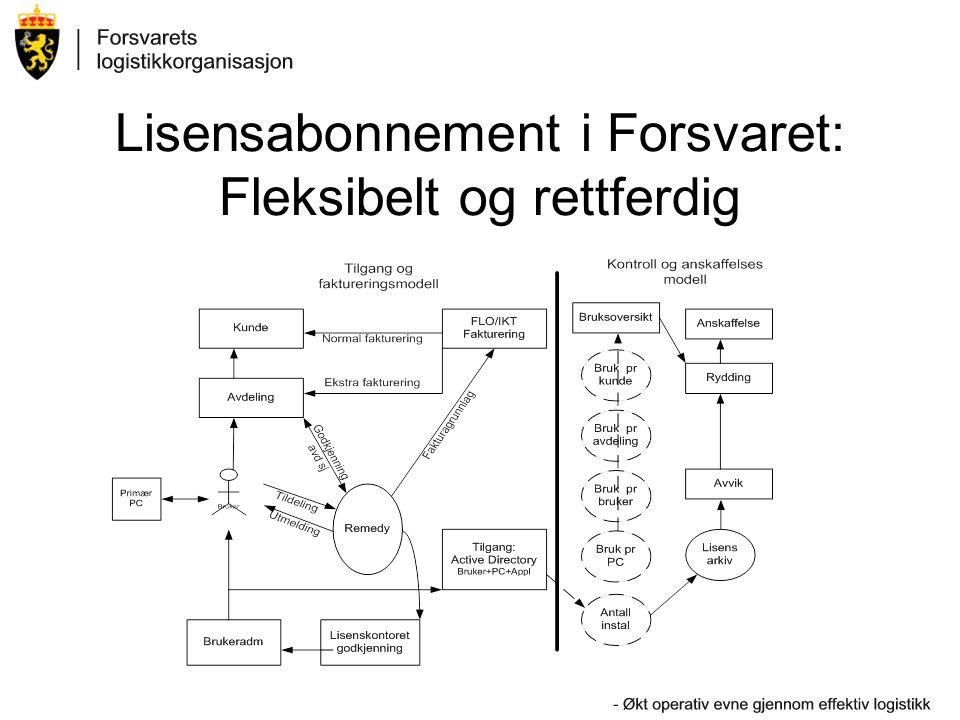 Lisensabonnement i Forsvaret: Fleksibelt og rettferdig