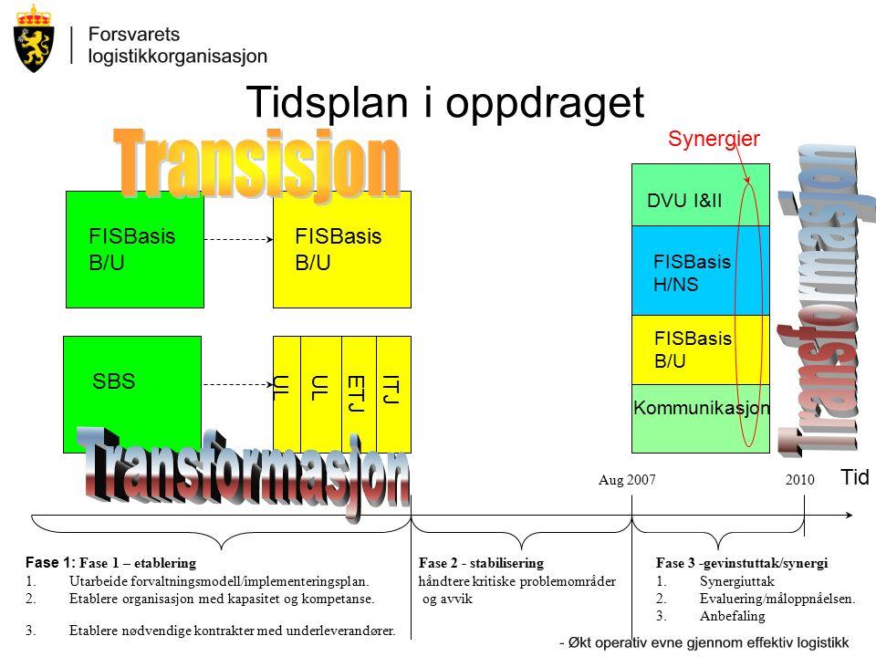 Tidsplan i oppdraget FISBasis B/U SBS UL ETJITJ Kommunikasjon FISBasis B/U FISBasis H/NS Tid Fase 1: Fase 1 – etablering 1.Utarbeide forvaltningsmodell/implementeringsplan.