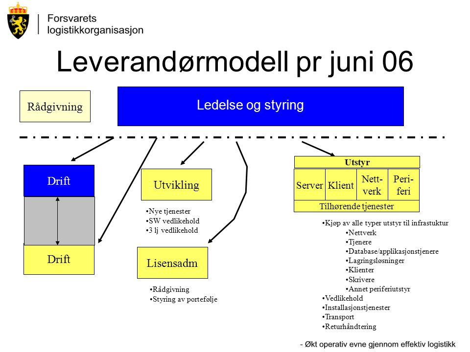 Leverandørmodell pr juni 06 Tilhørende tjenester ServerKlient Nett- verk Peri- feri Ledelse og styring Utvikling Drift Lisensadm Drift Rådgivning Nye