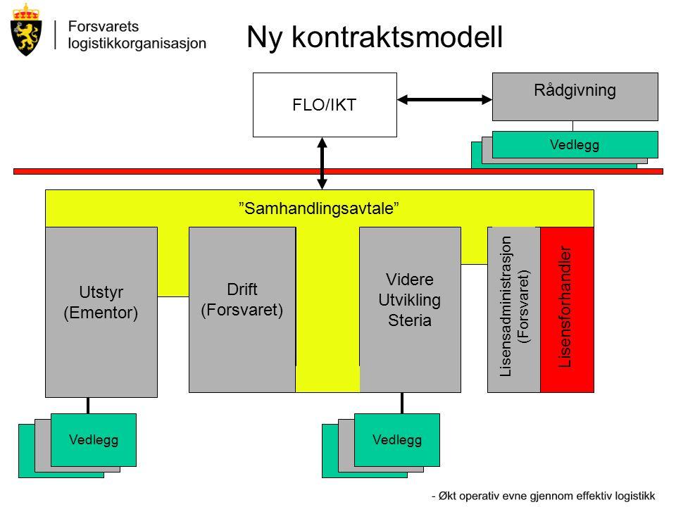 Ny kontraktsmodell Utstyr (Ementor) Drift (Forsvaret) Videre Utvikling Steria Vedlegg Rådgivning FLO/IKT Samhandlingsavtale Vedlegg Lisensadministrasjon (Forsvaret) Lisensforhandler