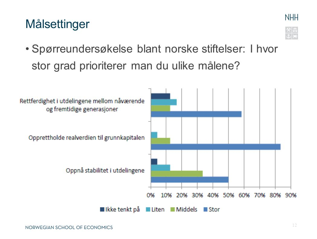 Målsettinger Spørreundersøkelse blant norske stiftelser: I hvor stor grad prioriterer man du ulike målene? 12 26.04.201626.04.2016