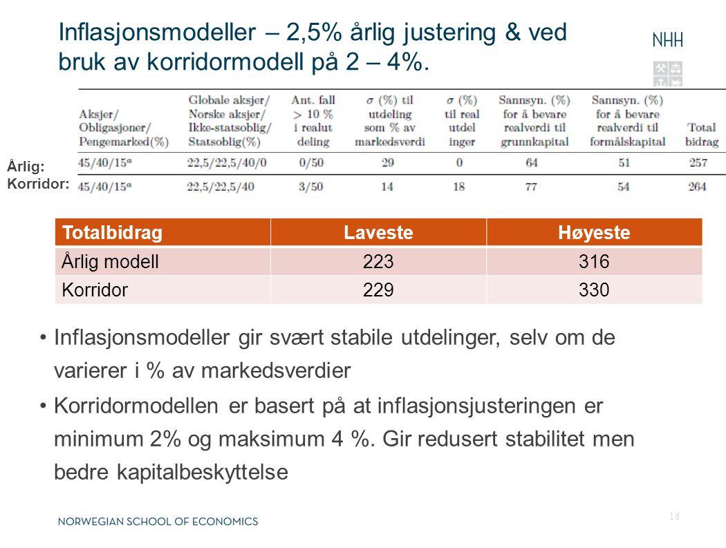 Inflasjonsmodeller – 2,5% årlig justering & ved bruk av korridormodell på 2 – 4%. TotalbidragLavesteHøyeste Årlig modell223316 Korridor229330 16 Årlig