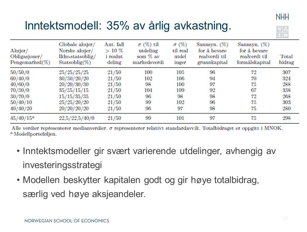 Inntektsmodell: 35% av årlig avkastning. 17 Inntektsmodeller gir svært varierende utdelinger, avhengig av investeringsstrategi Modellen beskytter kapi