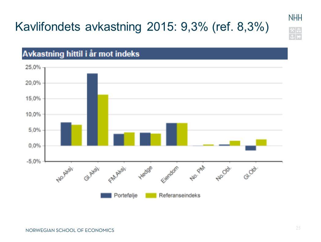 Kavlifondets avkastning 2015: 9,3% (ref. 8,3%) 25 26.04.201626.04.2016