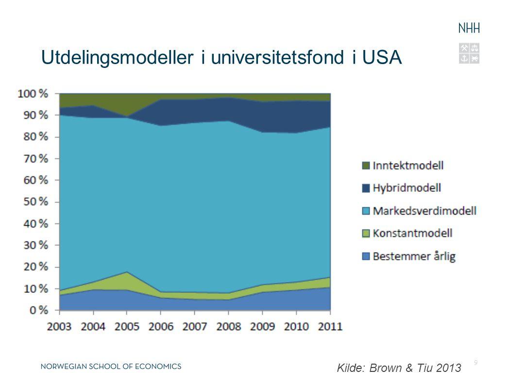 Utdelingsmodeller i universitetsfond i USA 9 Kilde: Brown & Tiu 2013 26.04.201626.04.2016