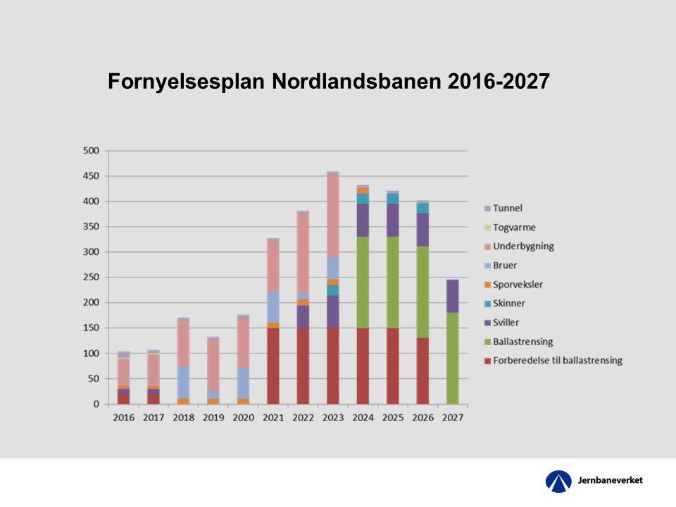 Fornyelsesplan Nordlandsbanen 2016-2027