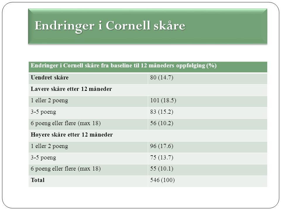 Endringer i Cornell skåre fra baseline til 12 måneders oppfølging (%) Uendret skåre80 (14.7) Lavere skåre etter 12 måneder 1 eller 2 poeng101 (18.5) 3-5 poeng83 (15.2) 6 poeng eller flere (max 18)56 (10.2) Høyere skåre etter 12 måneder 1 eller 2 poeng96 (17.6) 3-5 poeng75 (13.7) 6 poeng eller flere (max 18)55 (10.1) Total546 (100) Endringer i Cornell skåre