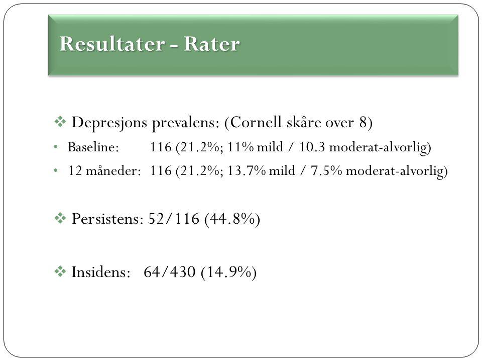  Depresjons prevalens: (Cornell skåre over 8) Baseline:116 (21.2%; 11% mild / 10.3 moderat-alvorlig) 12 måneder:116 (21.2%; 13.7% mild / 7.5% moderat-alvorlig)  Persistens: 52/116 (44.8%)  Insidens: 64/430 (14.9%) Resultater - Rater