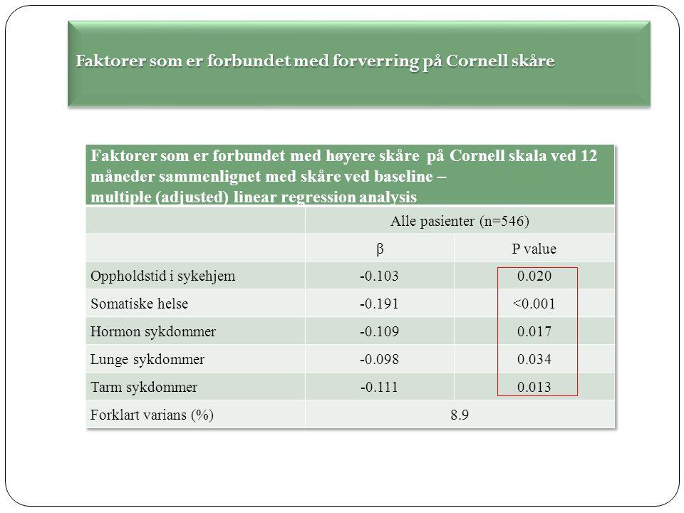Faktorer som er forbundet med forverring på Cornell skåre