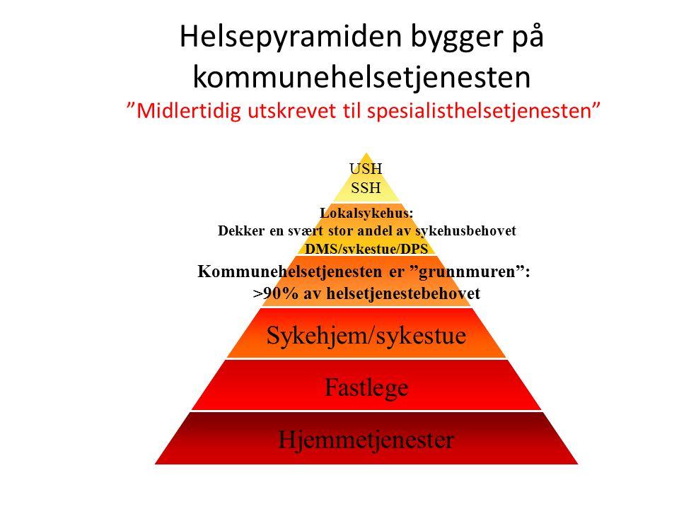 Helsepyramiden bygger på kommunehelsetjenesten Midlertidig utskrevet til spesialisthelsetjenesten USH SSH Lokalsykehus: Dekker en svært stor andel av sykehusbehovet DMS/sykestue/DPS Kommunehelsetjenesten er grunnmuren : >90% av helsetjenestebehovet Sykehjem/sykestue Fastlege Hjemmetjenester