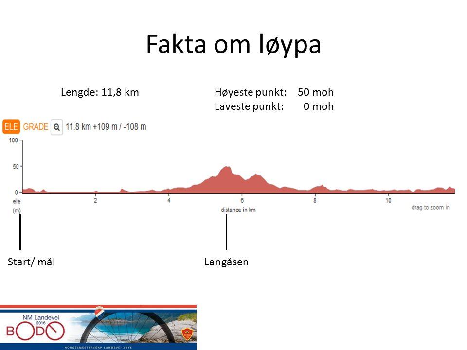 Fakta om løypa Start/ målLangåsen Høyeste punkt: Laveste punkt: 50 moh 0 moh Lengde: 11,8 km