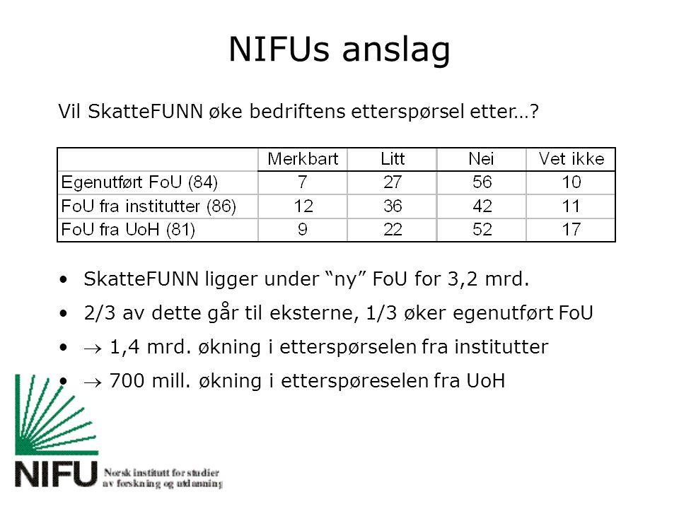 """NIFUs anslag Vil SkatteFUNN øke bedriftens etterspørsel etter…? SkatteFUNN ligger under """"ny"""" FoU for 3,2 mrd. 2/3 av dette går til eksterne, 1/3 øker"""