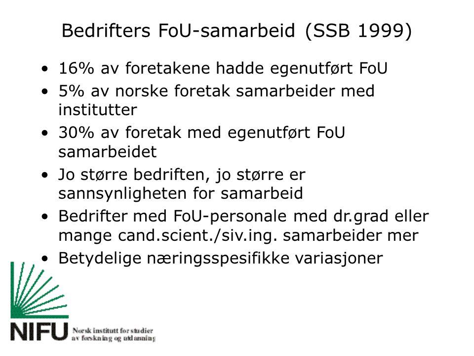 Bedrifters FoU-samarbeid (SSB 1999) 16% av foretakene hadde egenutført FoU 5% av norske foretak samarbeider med institutter 30% av foretak med egenutført FoU samarbeidet Jo større bedriften, jo større er sannsynligheten for samarbeid Bedrifter med FoU-personale med dr.grad eller mange cand.scient./siv.ing.