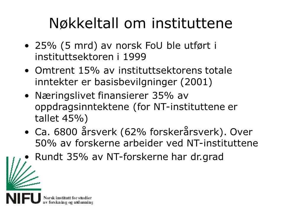 Nøkkeltall om instituttene 25% (5 mrd) av norsk FoU ble utført i instituttsektoren i 1999 Omtrent 15% av instituttsektorens totale inntekter er basisbevilgninger (2001) Næringslivet finansierer 35% av oppdragsinntektene (for NT-instituttene er tallet 45%) Ca.