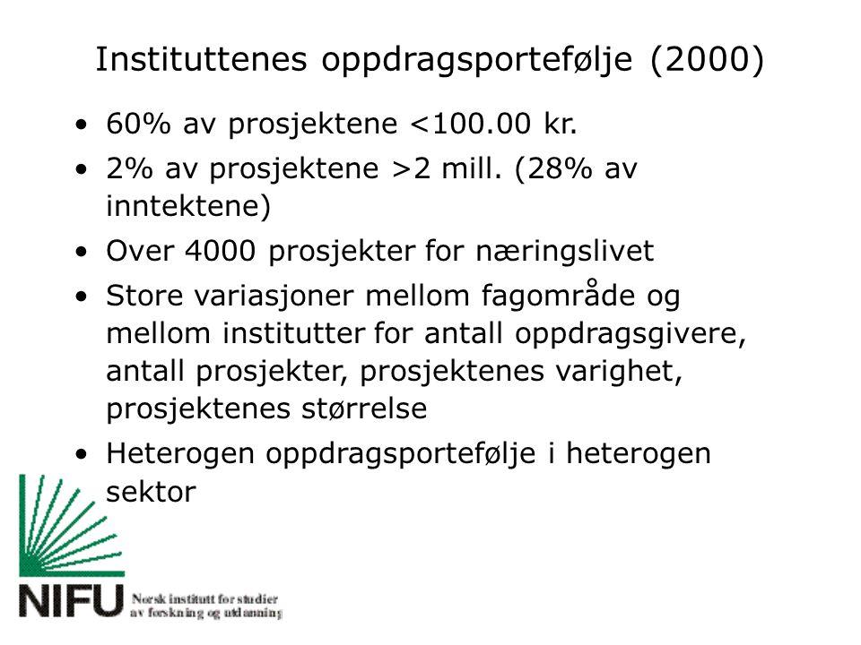 Instituttenes oppdragsportefølje (2000) 60% av prosjektene <100.00 kr. 2% av prosjektene >2 mill. (28% av inntektene) Over 4000 prosjekter for nærings