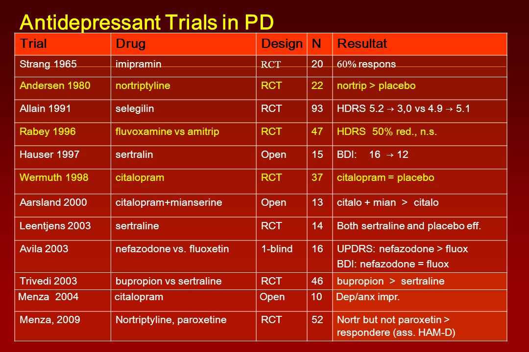 Antidepressant Trials in PD TrialDrugDesignNResultat Strang 1965imipramin RCT 20 60% respons Andersen 1980nortriptylineRCT22nortrip > placebo Allain 1991selegilinRCT93HDRS 5.2 → 3,0 vs 4.9 → 5.1 Rabey 1996fluvoxamine vs amitripRCT47HDRS 50% red., n.s.