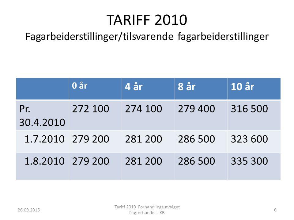 TARIFF 2010 Fagarbeiderstillinger/tilsvarende fagarbeiderstillinger 0 år 4 år8 år10 år Pr.