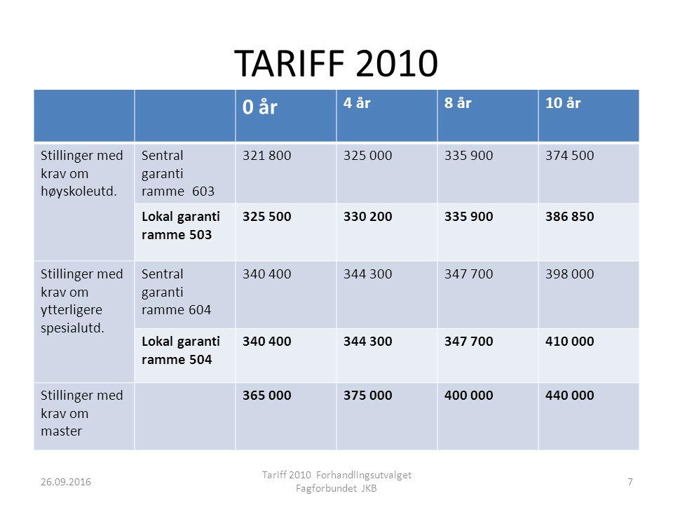 TARIFF 2010 0 år 4 år8 år10 år Stillinger med krav om høyskoleutd.