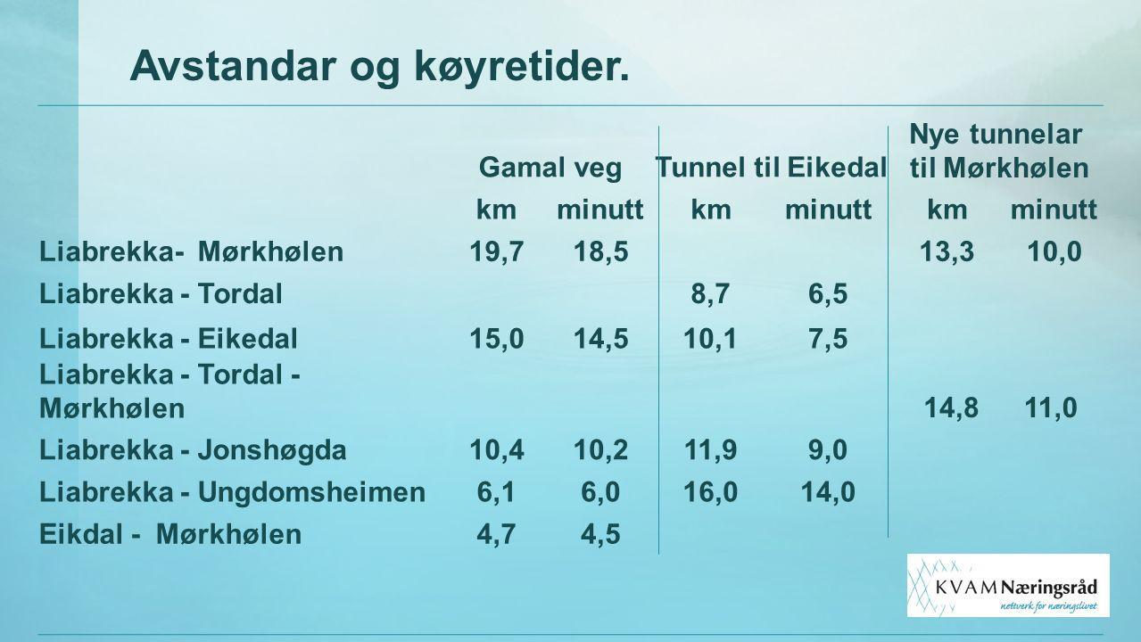 Avstandar og køyretider. Gamal vegTunnel til Eikedal Nye tunnelar til Mørkhølen kmminuttkmminuttkmminutt Liabrekka- Mørkhølen19,718,5 13,310,0 Liabrek