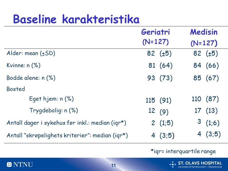 11 Baseline karakteristika Geriatri (N=127) Medisin (N=127 ) Alder: mean (±SD) 82(±5)82(±5) Kvinne: n (%) 81(64)84(66) Bodde alene: n (%) 93(73)85(67) Bosted Eget hjem: n (%) 115(91) 110(87) Trygdebolig: n (%) 12 (9) 17(13) Antall dager i sykehus før inkl.: median (iqr*) 2(1;5) 3 (1;6) Antall skrøpelighets kriterier : median (iqr*) 4(3;5) 4 *iqr= interquartile range