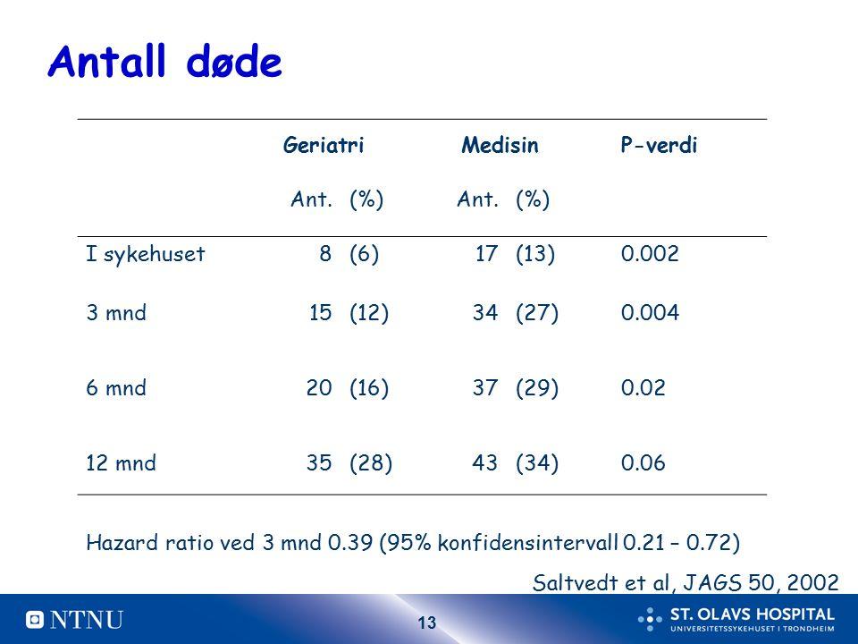 13 Antall døde Geriatri MedisinP-verdi Ant.(%)Ant.(%) I sykehuset8(6)17(13)0.002 3 mnd15(12)34(27)0.004 6 mnd20(16)37(29)0.02 12 mnd35(28)43(34)0.06 Hazard ratio ved 3 mnd 0.39 (95% konfidensintervall 0.21 – 0.72) Saltvedt et al, JAGS 50, 2002