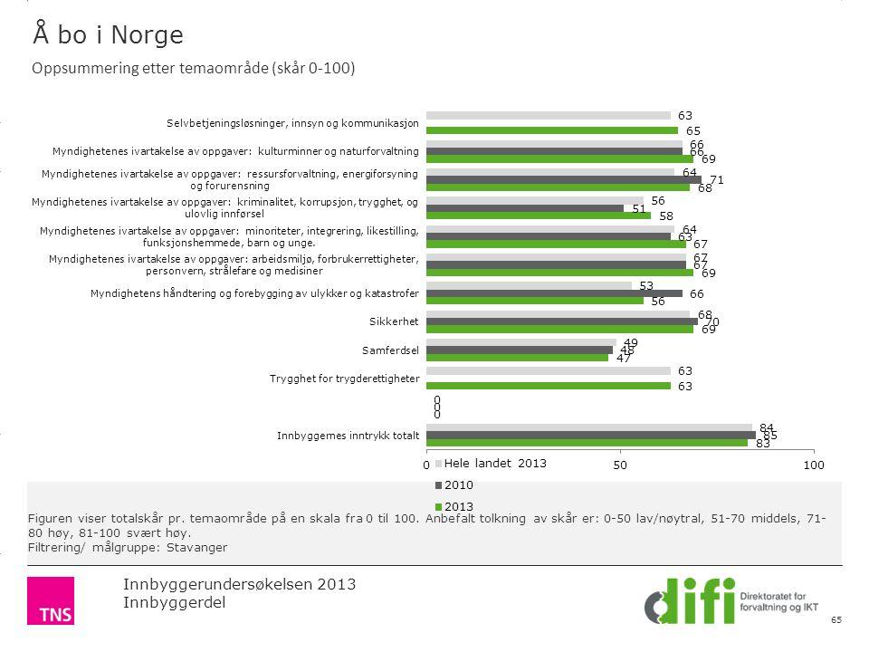 3.14 X AXIS 6.65 BASE MARGIN 5.95 TOP MARGIN 4.52 CHART TOP 11.90 LEFT MARGIN 11.90 RIGHT MARGIN Innbyggerundersøkelsen 2013 Innbyggerdel Figuren viser totalskår pr.