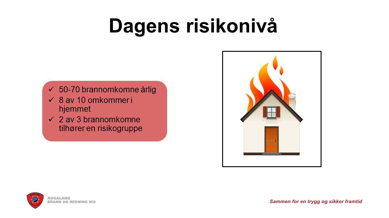 Dagens risikonivå 50-70 brannomkomne årlig 8 av 10 omkommer i hjemmet 2 av 3 brannomkomne tilhører en risikogruppe