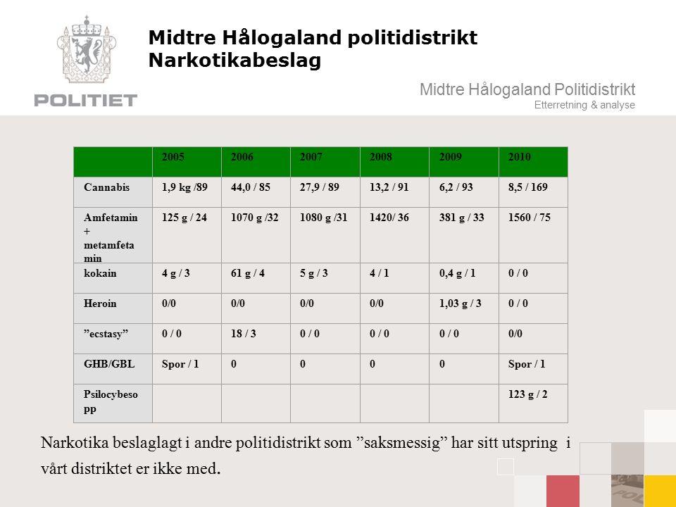 Midtre Hålogaland Politidistrikt Etterretning & analyse Midtre Hålogaland politidistrikt Narkotikabeslag Narkotika beslaglagt i andre politidistrikt som saksmessig har sitt utspring i vårt distriktet er ikke med.