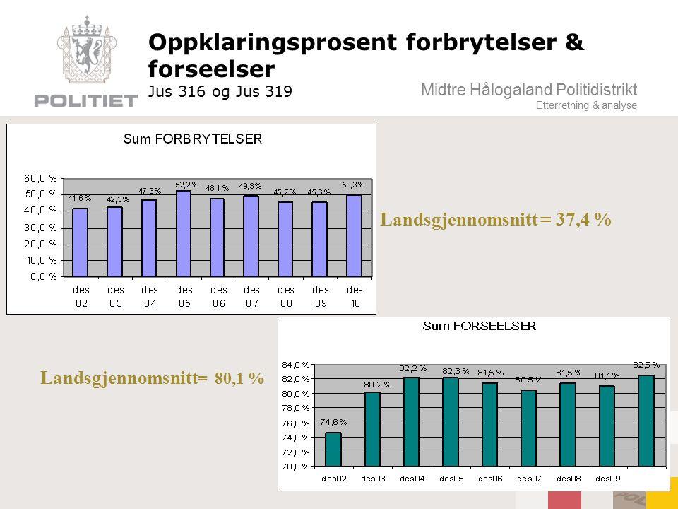 Midtre Hålogaland Politidistrikt Etterretning & analyse Oppklaringsprosent forbrytelser & forseelser Jus 316 og Jus 319 Landsgjennomsnitt = 80,1 % Lan