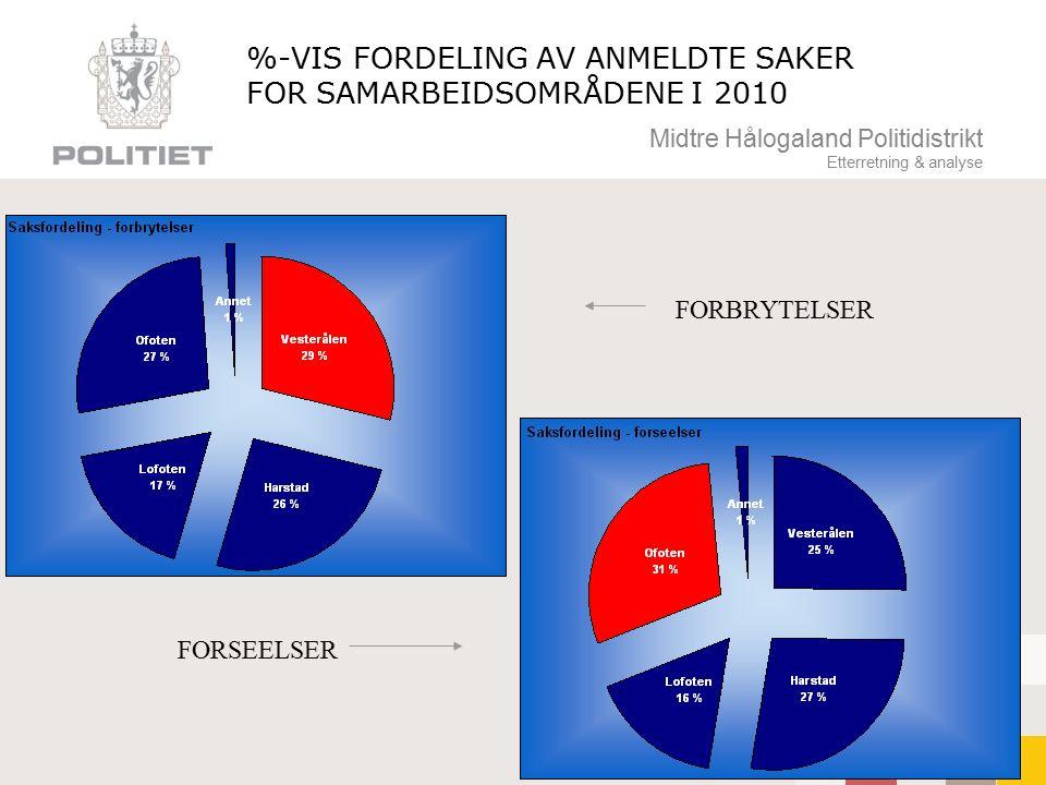 Midtre Hålogaland Politidistrikt Etterretning & analyse %-VIS FORDELING AV ANMELDTE SAKER FOR SAMARBEIDSOMRÅDENE I 2010 FORBRYTELSER FORSEELSER