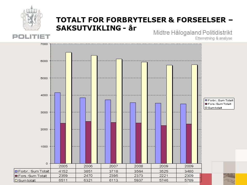 Midtre Hålogaland Politidistrikt Etterretning & analyse TOTALT FOR FORBRYTELSER & FORSEELSER – SAKSUTVIKLING - år