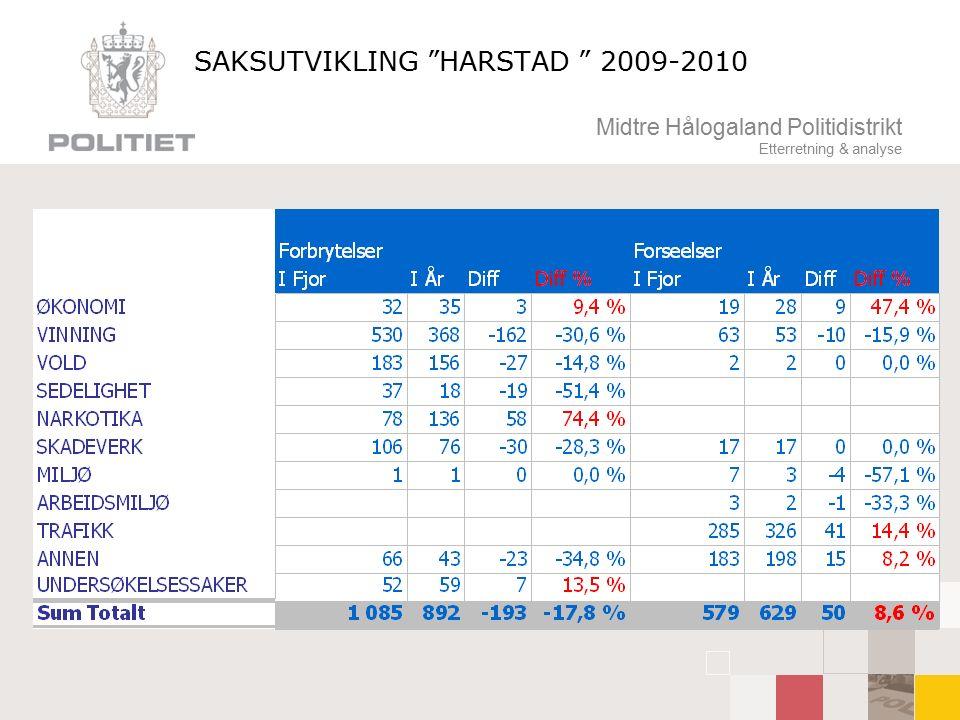 Midtre Hålogaland Politidistrikt Etterretning & analyse SAKSUTVIKLING HARSTAD 2009-2010